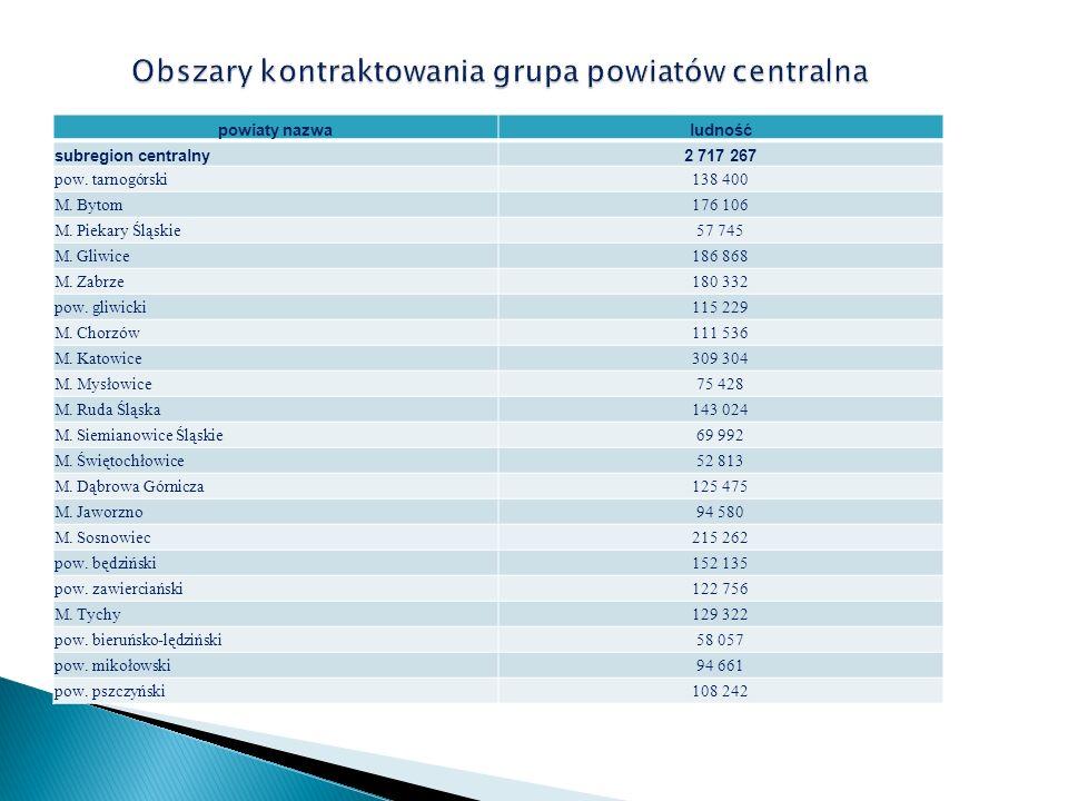 powiaty nazwaludność subregion centralny2 717 267 pow. tarnogórski138 400 M. Bytom176 106 M. Piekary Śląskie57 745 M. Gliwice186 868 M. Zabrze180 332