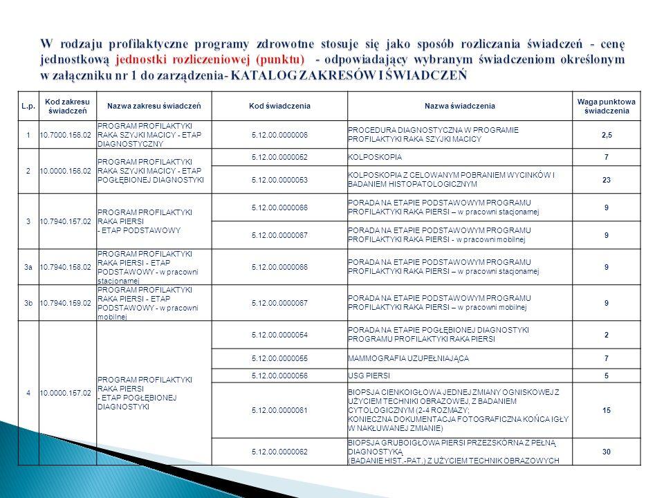L.p. Kod zakresu świadczeń Nazwa zakresu świadczeńKod świadczeniaNazwa świadczenia Waga punktowa świadczenia 110.7000.156.02 PROGRAM PROFILAKTYKI RAKA