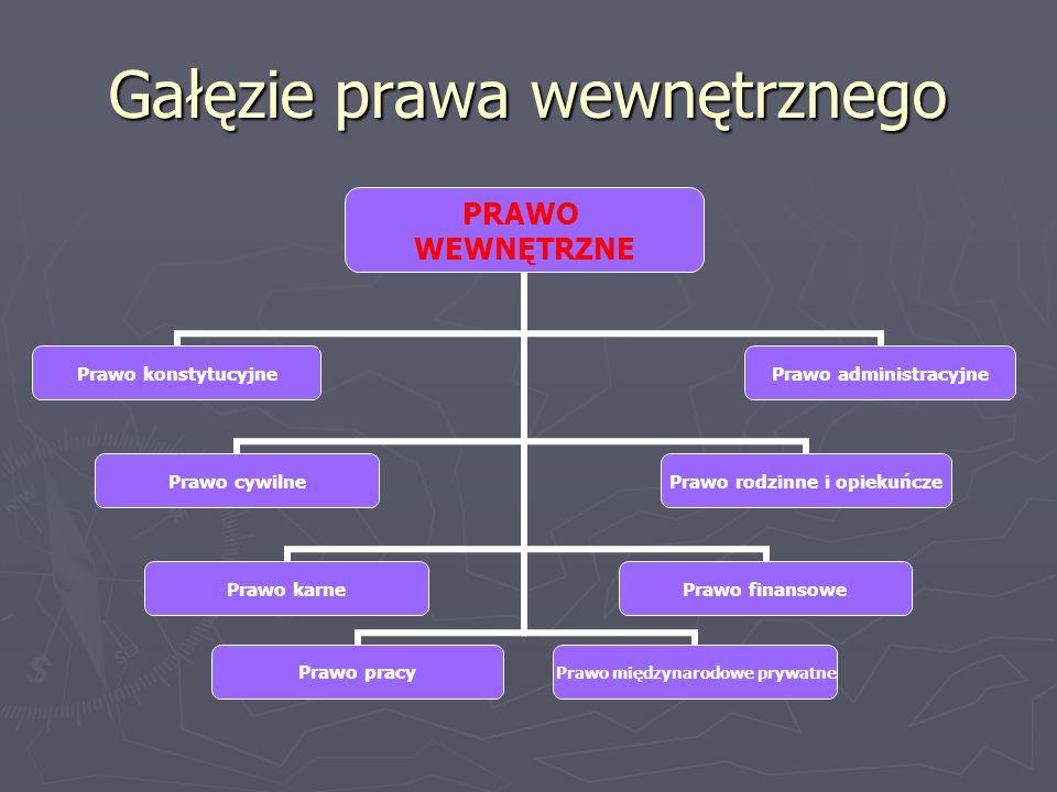 Pojęcie gałęzi prawa wewnętrznego Prawo konstytucyjne – zawiera przepisy odnośnie do działalności państwa w sferach polityki i w sferach społeczno-gospodarczych Prawo konstytucyjne – zawiera przepisy odnośnie do działalności państwa w sferach polityki i w sferach społeczno-gospodarczych Prawo administracyjne – zawiera przepisy odnośnie do działalności administracyjnej w kraju Prawo administracyjne – zawiera przepisy odnośnie do działalności administracyjnej w kraju Prawo cywilne – zawiera przepisy dotyczące stosunków między ludźmi Prawo cywilne – zawiera przepisy dotyczące stosunków między ludźmi Prawo rodzinne i opiekuńcze – zawiera przepisy dotyczące stosunków panujących w rodzinie Prawo rodzinne i opiekuńcze – zawiera przepisy dotyczące stosunków panujących w rodzinie Prawo karne – zawiera przepisy które nakazują lub zakazują pewnych zachowań i działań; związane jest z ukaraniem za złamanie przepisów Prawo karne – zawiera przepisy które nakazują lub zakazują pewnych zachowań i działań; związane jest z ukaraniem za złamanie przepisów Prawo finansowe – zawiera przepisy odnośnie do wydawania pieniędzy publicznych Prawo finansowe – zawiera przepisy odnośnie do wydawania pieniędzy publicznych Prawo pracy – zawiera przepisy odnośnie do regulowania stosunków między pracodawcą a pracownikiem Prawo pracy – zawiera przepisy odnośnie do regulowania stosunków między pracodawcą a pracownikiem Prawo międzynarodowe prywatne – zawiera przepisy dotyczące tego, jakie prawo ma zostać użyte w danej sprawie Prawo międzynarodowe prywatne – zawiera przepisy dotyczące tego, jakie prawo ma zostać użyte w danej sprawie
