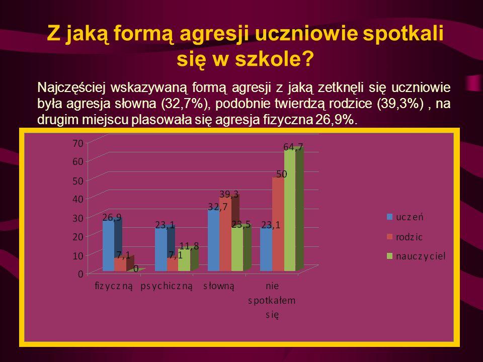 Źródło zagrożenia Z analizy danych wynika, że uczniowie najbardziej obawiają się obcych w szkole (44,2%) oraz koleżanek/kolegów (23,1%).