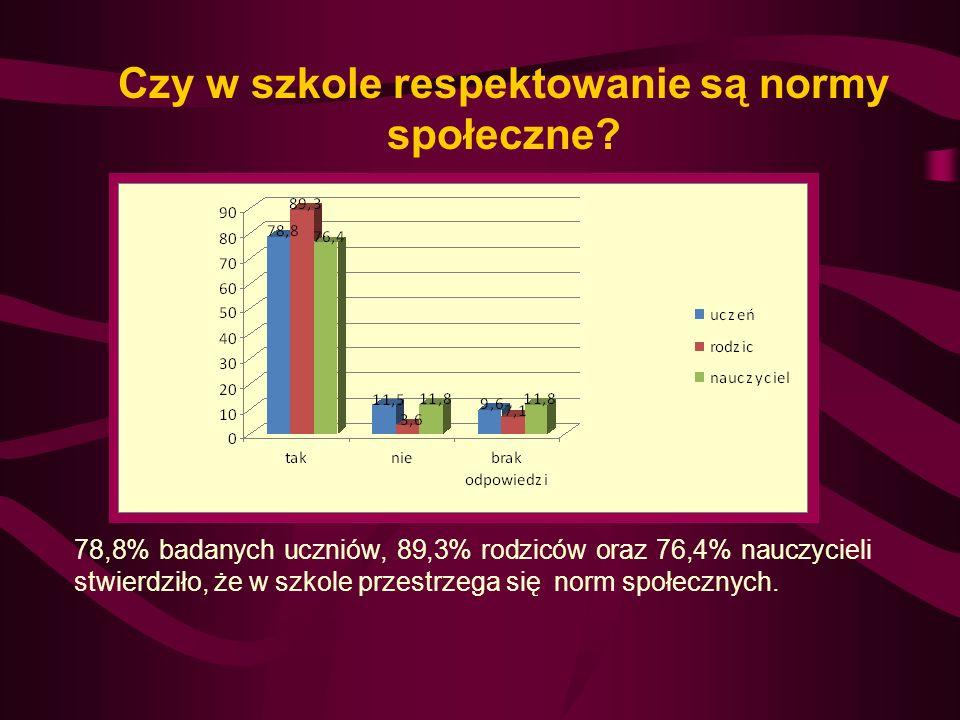 Na pytanie dotyczące znajomości praw i obowiązków ucznia Zespołu Szkół Specjalnych im. Janusza Korczaka w Kcyni 80,8% badanych uczniów odpowiedziało,