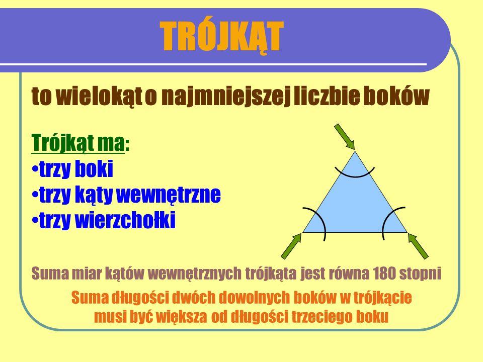 TRÓJKĄT to wielokąt o najmniejszej liczbie boków Trójkąt ma: trzy boki trzy kąty wewnętrzne trzy wierzchołki Suma miar kątów wewnętrznych trójkąta jes