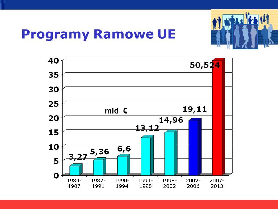 Programy Ramowe UE mld