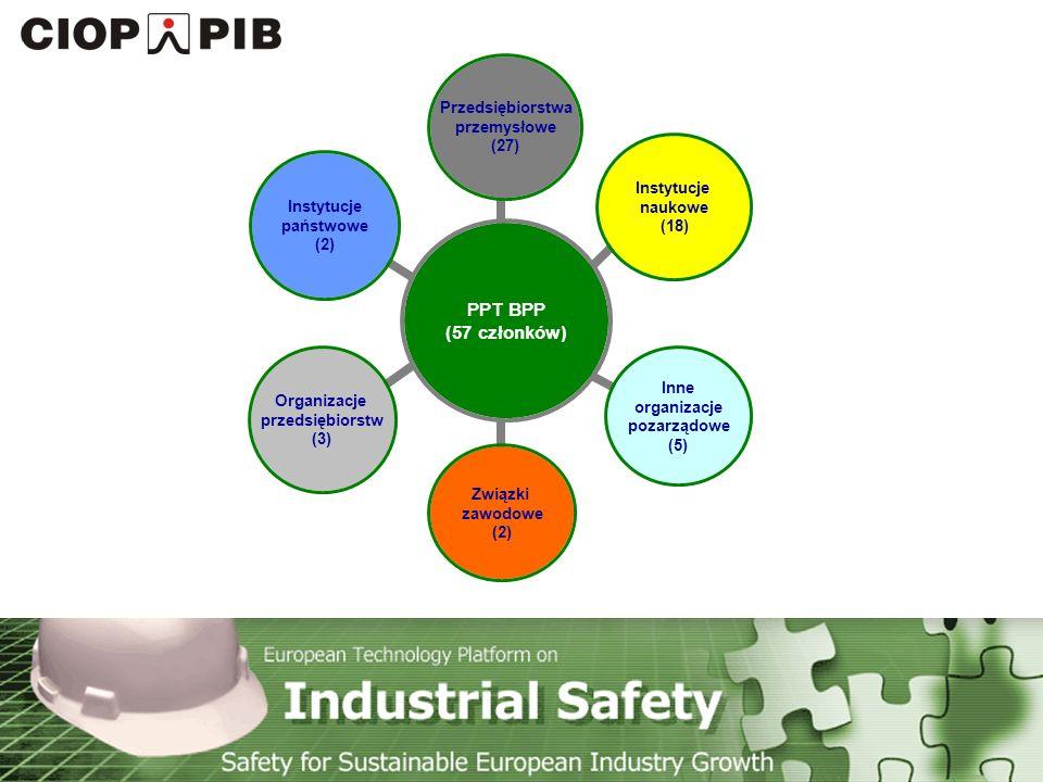 Technology Platform Safety for Sustainable European Industry Growth Wybrane przedsiębiorstwa i organizacje przedsiębiorstw ALSTOM POWER Sp.