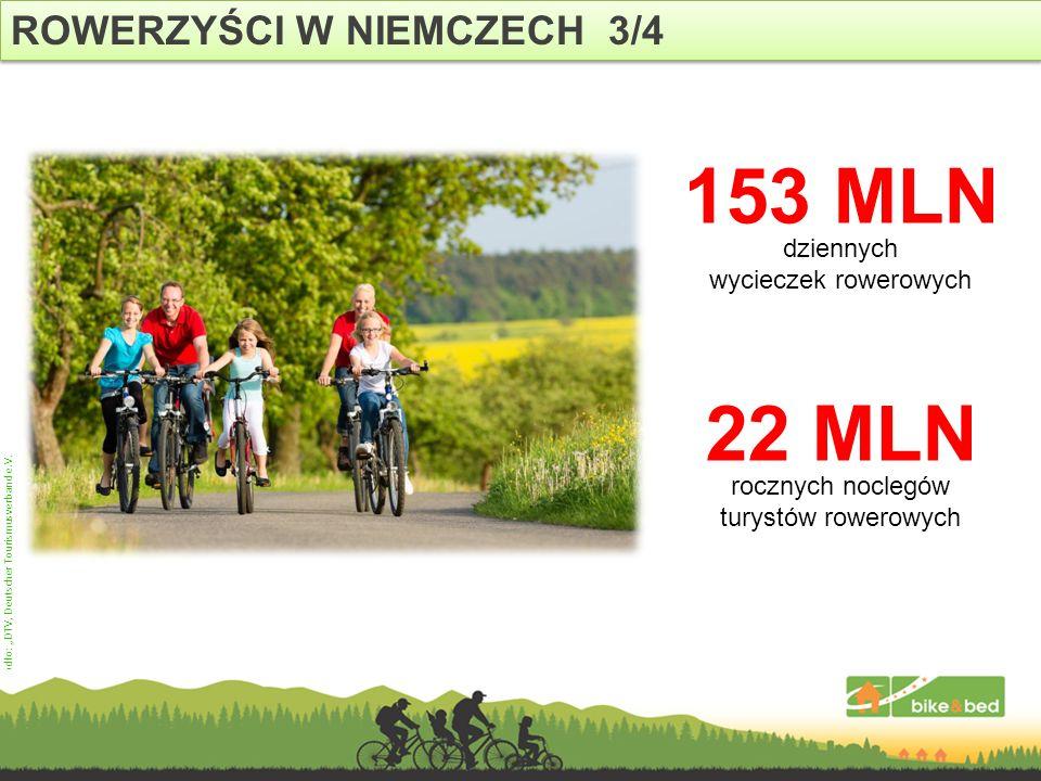 ROWERZYŚCI W NIEMCZECH 3/4 Źródło: DTV, Deutscher Tourismusverband e.V. 153 MLN dziennych wycieczek rowerowych 22 MLN rocznych noclegów turystów rower