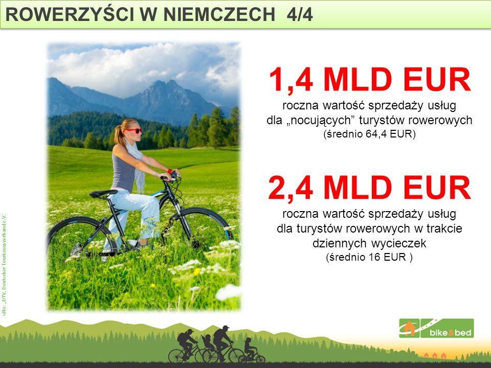 ROWERZYŚCI W NIEMCZECH 4/4 Źródło: DTV, Deutscher Tourismusverband e.V. 1,4 MLD EUR roczna wartość sprzedaży usług dla nocujących turystów rowerowych