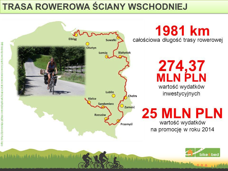 TRASA ROWEROWA ŚCIANY WSCHODNIEJ 25 MLN PLN wartość wydatków na promocję w roku 2014 Źródło: http://provestigo.pl/wp-content/uploads/mapa-szlak-rowero