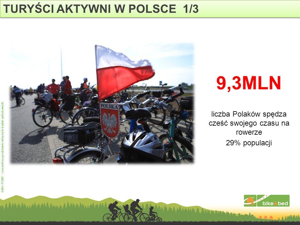 TURYŚCI AKTYWNI W POLSCE 1/3 Źródło: PSWE – szacunki na podstawie własnych badań ankietowych 9,3MLN liczba Polaków spędza cześć swojego czasu na rower