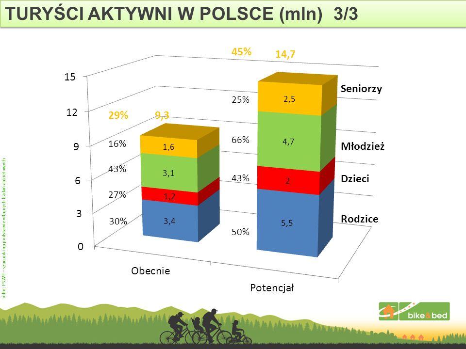 Źródło: PSWE – szacunki na podstawie własnych badań ankietowych TURYŚCI AKTYWNI W POLSCE (mln) 3/3 Rodzice Dzieci Młodzież Seniorzy 27% 43% 16% 50% 43