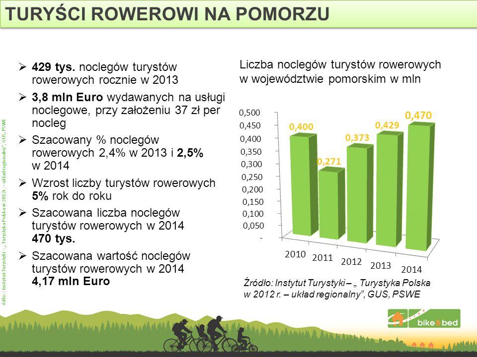 429 tys. noclegów turystów rowerowych rocznie w 2013 3,8 mln Euro wydawanych na usługi noclegowe, przy założeniu 37 zł per nocleg Szacowany % noclegów