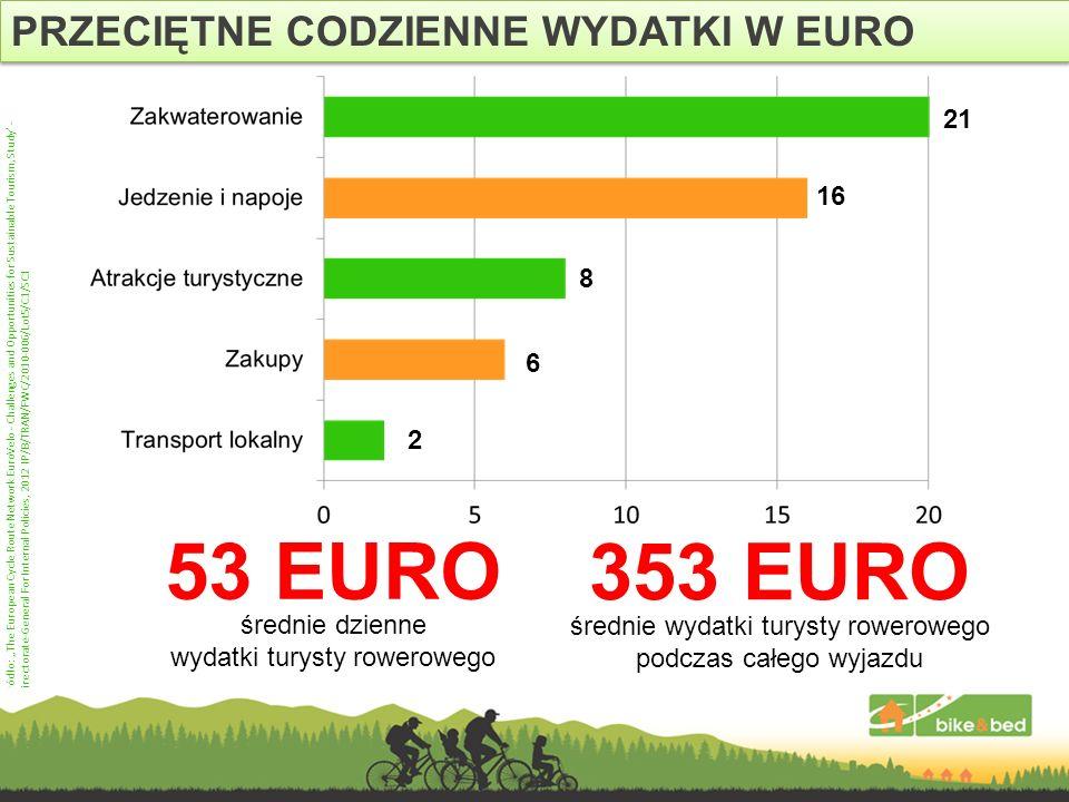 PRZECIĘTNE CODZIENNE WYDATKI W EURO 53 EURO średnie dzienne wydatki turysty rowerowego Źródło: The European Cycle Route Network EuroVelo - Challenges