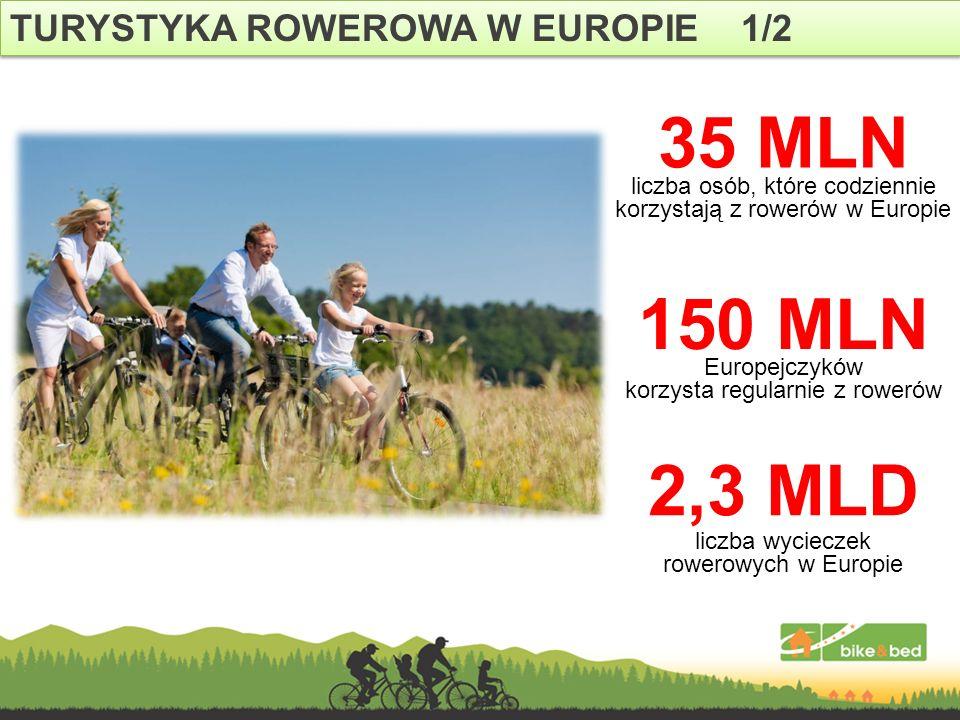 TURYSTYKA ROWEROWA W EUROPIE 1/2 35 MLN liczba osób, które codziennie korzystają z rowerów w Europie 150 MLN Europejczyków korzysta regularnie z rower