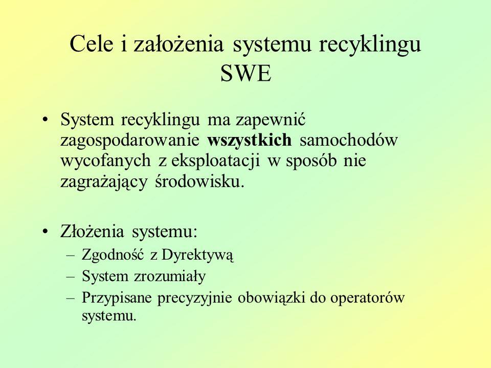Cele i założenia systemu recyklingu SWE System recyklingu ma zapewnić zagospodarowanie wszystkich samochodów wycofanych z eksploatacji w sposób nie za