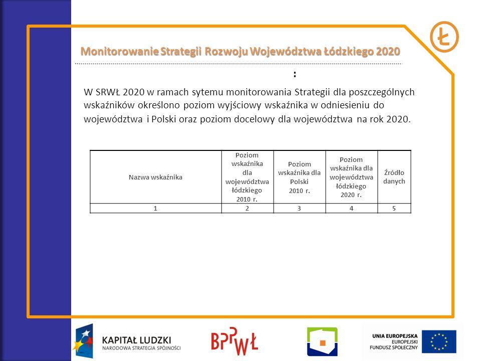 : Nazwa wskaźnika Poziom wskaźnika dla województwa łódzkiego 2010 r. Poziom wskaźnika dla Polski 2010 r. Poziom wskaźnika dla województwa łódzkiego 20