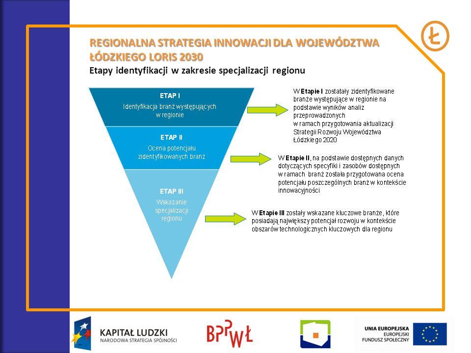 Etapy identyfikacji w zakresie specjalizacji regionu