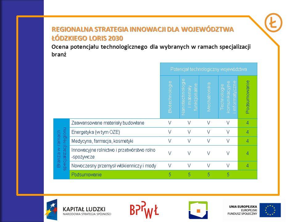 REGIONALNA STRATEGIA INNOWACJI DLA WOJEWÓDZTWA ŁÓDZKIEGO LORIS 2030 Ocena potencjału technologicznego dla wybranych w ramach specjalizacji branż
