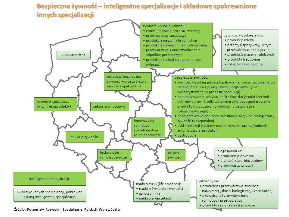 Bezpieczna żywność – inteligentne specjalizacje i składowe spokrewnione innych specjalizacji bezpieczna żywność: żywność wysokiej jakości (opakowania,