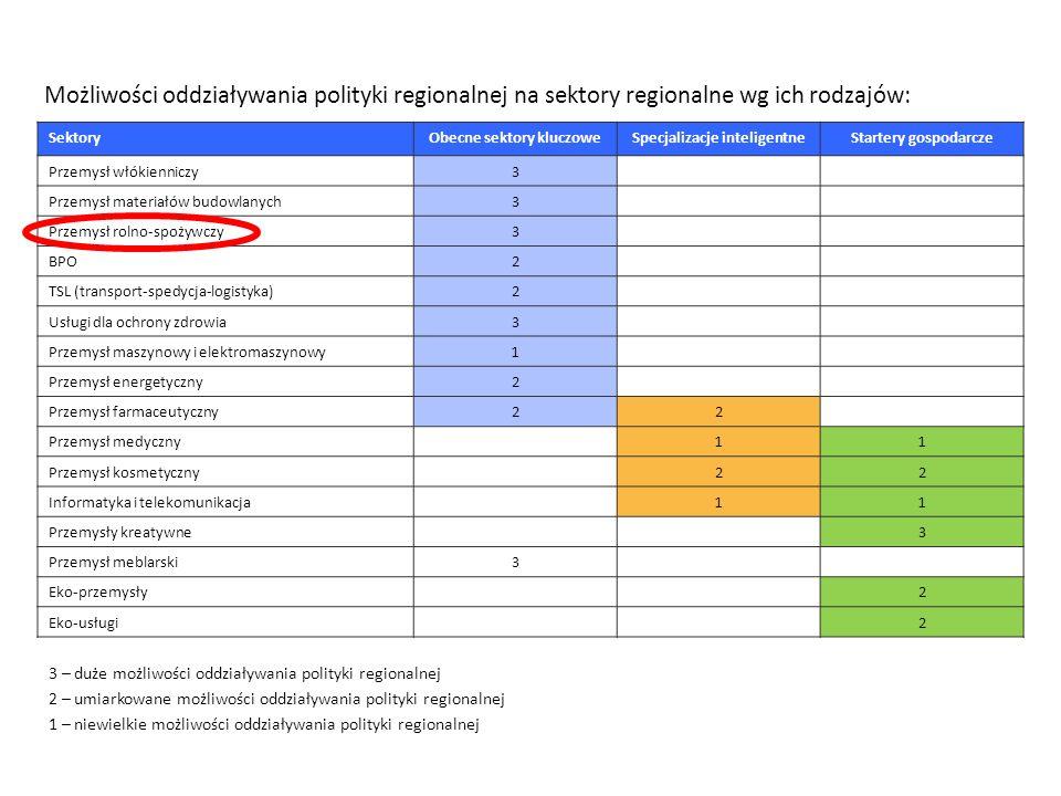 Możliwości oddziaływania polityki regionalnej na sektory regionalne wg ich rodzajów: SektoryObecne sektory kluczoweSpecjalizacje inteligentneStartery