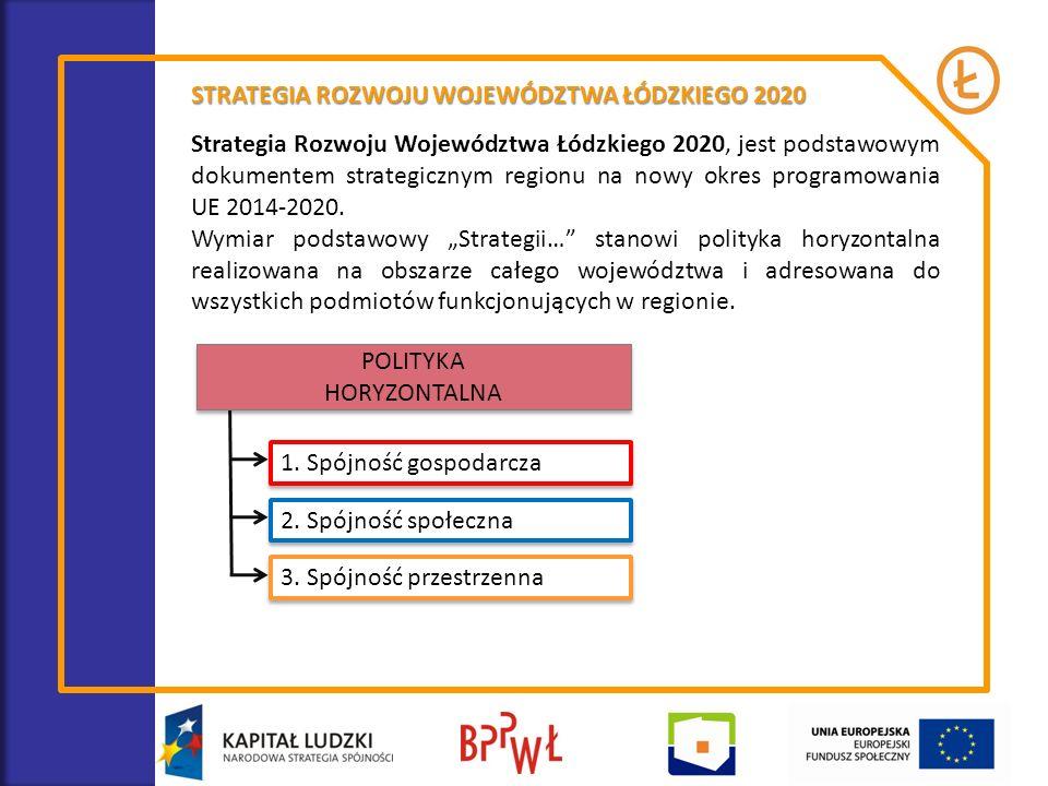 STRATEGIA ROZWOJU WOJEWÓDZTWA ŁÓDZKIEGO 2020 Filar 1 Spójność gospodarcza Cel strategiczny REGION WYKORZYSTUJĄCY POTENCJAŁ ENDOGENICZNY DO ROZWOJU INTELIGENTNEJ GOSPODARKI, OPARTY NA KREATYWNOŚCI I PRZEDSIĘBIORCZOŚCI MIESZKAŃCÓW Cel operacyjny 1 ZAAWANSOWANA GOSPODARKA WIEDZY I INNOWACJI Cel operacyjny 2 NOWOCZESNY KAPITAŁ LUDZKI I RYNEK PRACY Strategiczny kierunek działań 1.1.