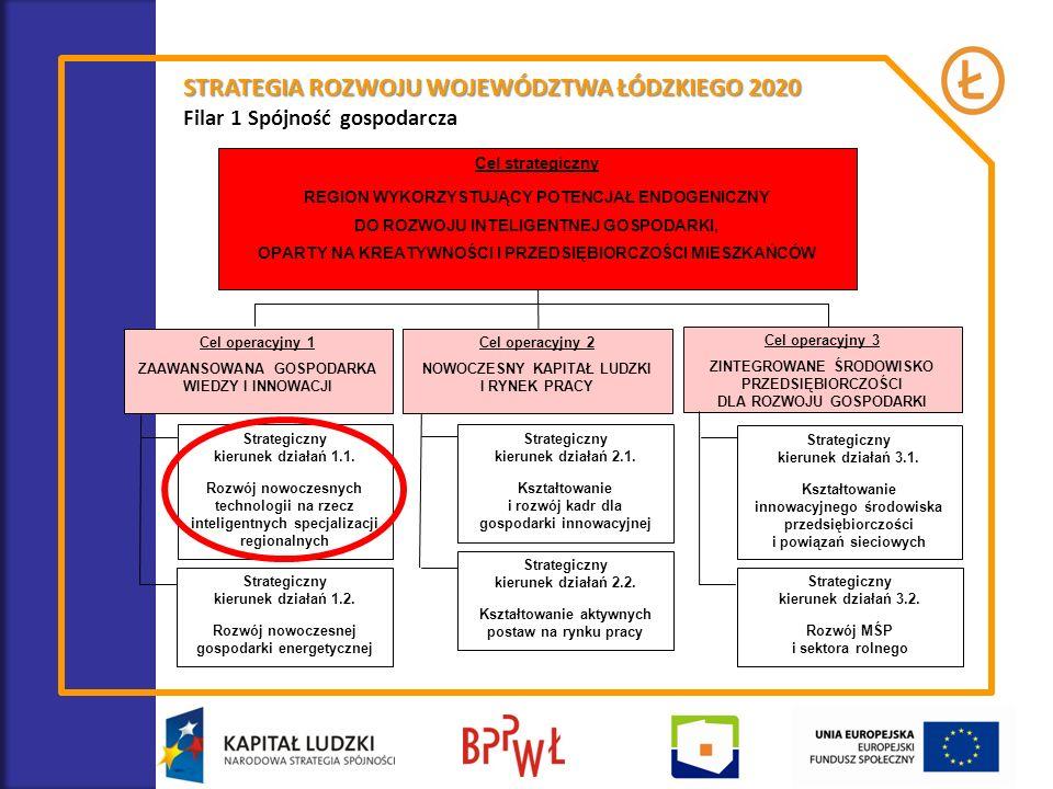 STRATEGIA ROZWOJU WOJEWÓDZTWA ŁÓDZKIEGO 2020 W Strategii Rozwoju Województwa Łódzkiego 2020 wskazano 16 inteligentnych specjalizacji regionalnych, które będą się rozwijać w oparciu o nowoczesne technologie (biotechnologie, nanotechnologie i zaawansowane materiały, mechatronika, technologie komunikacyjne i informatyczne) Zaliczono do nich: kluczowe przemysły regionu tj.: kosmetyczny, farmaceutyczny, medyczny, meblowy, maszynowy i elektromaszynowy, włókienniczy, rolno-spożywczy, materiałów budowlanych, energetyczny i eko- przemysły; specjalistyczne usługi: usługi dla ochrony zdrowia, eko-usługi, logistyka, BPO, IT; przemysły kreatywne.