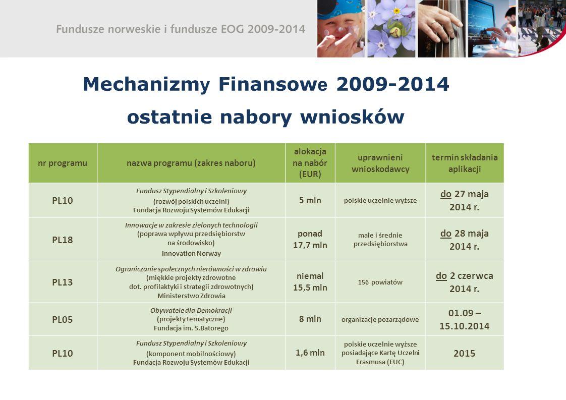 Mechanizm y Finansow e 2009-2014 ostatnie nabory wniosków nr programunazwa programu (zakres naboru) alokacja na nabór (EUR) uprawnieni wnioskodawcy termin składania aplikacji PL10 Fundusz Stypendialny i Szkoleniowy (rozwój polskich uczelni) Fundacja Rozwoju Systemów Edukacji 5 mln polskie uczelnie wyższe do 27 maja 2014 r.