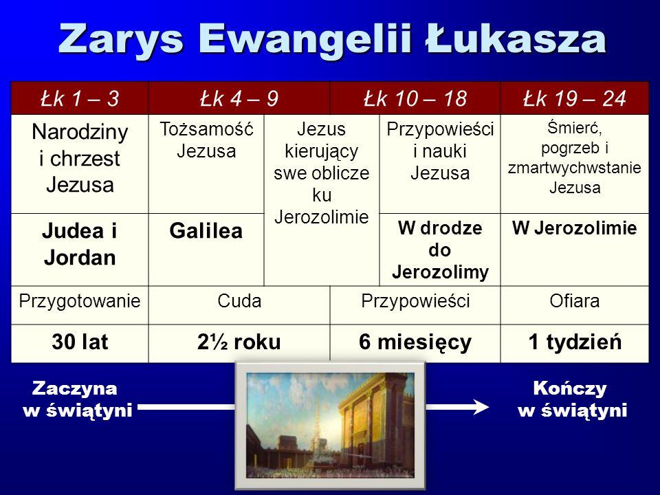 Zarys Ewangelii Łukasza Łk 1 – 3Łk 4 – 9Łk 10 – 18Łk 19 – 24 Narodziny i chrzest Jezusa Tożsamość Jezusa Jezus kierujący swe oblicze ku Jerozolimie Pr