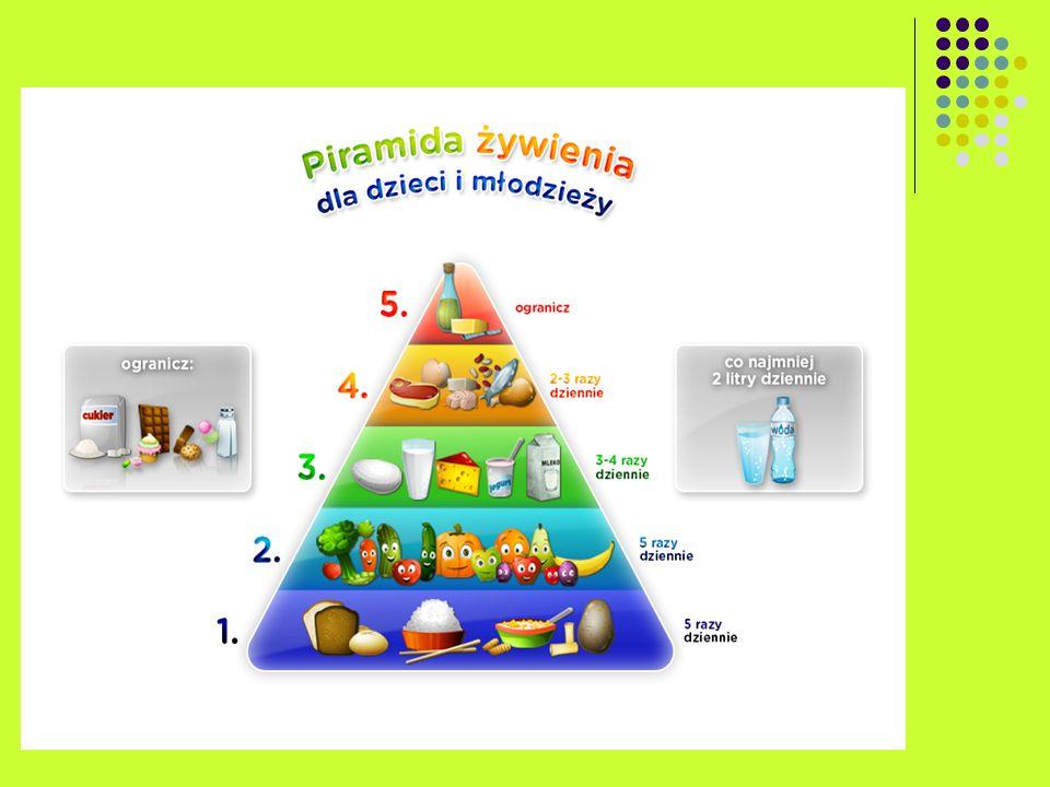 Zgodnie z zaleceniami prawidłowego żywienia, podstawę wyżywienia, a tym samym podstawę piramidy, powinny stanowić produkty o wysokiej zawartości węglowodanów złożonych, tj.