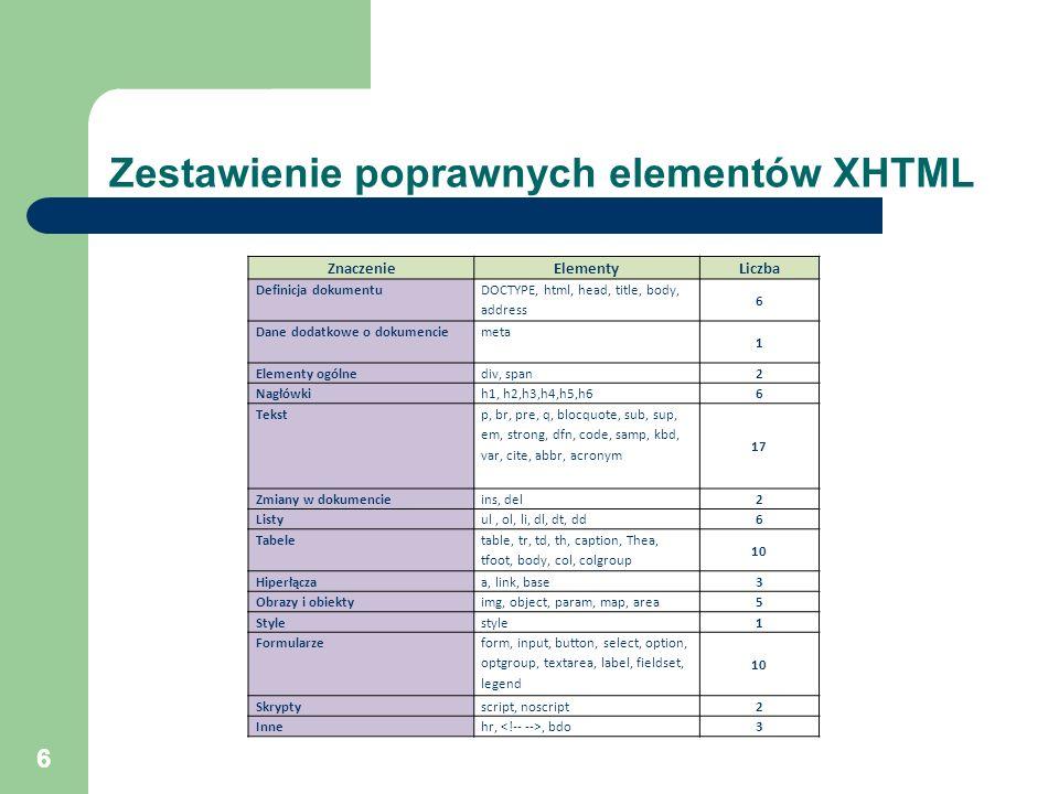 6 Zestawienie poprawnych elementów XHTML ZnaczenieElementyLiczba Definicja dokumentu DOCTYPE, html, head, title, body, address 6 Dane dodatkowe o doku