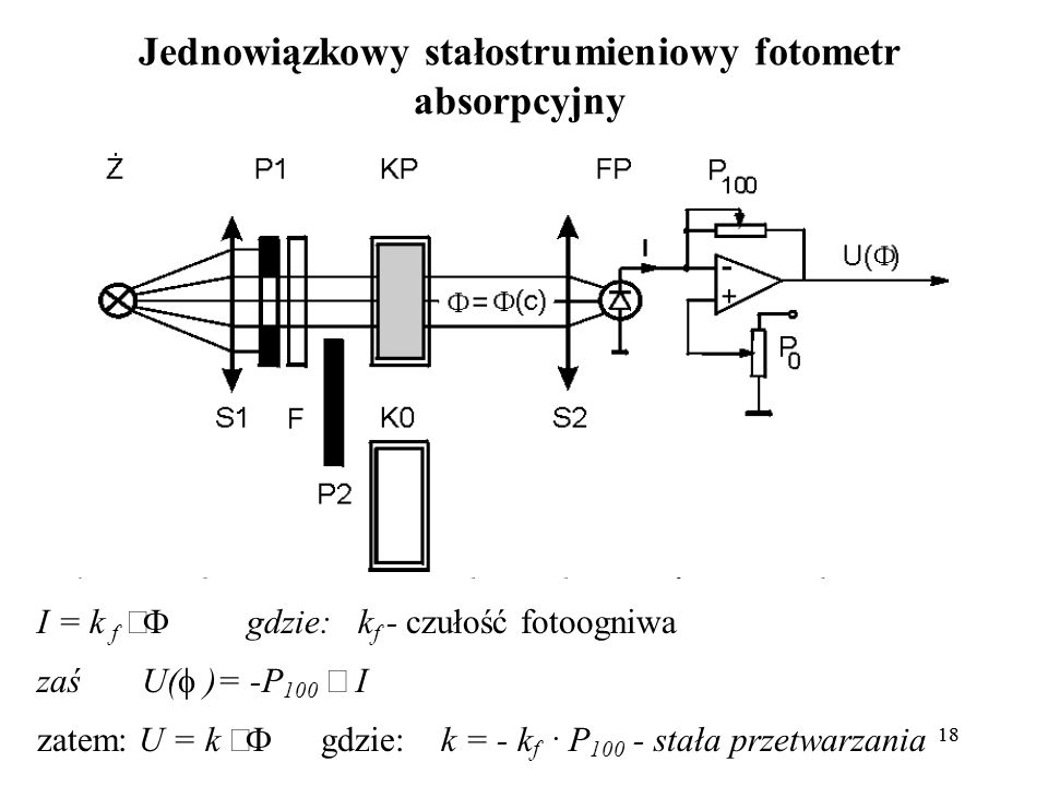 18 Jednowiązkowy stałostrumieniowy fotometr absorpcyjny I = k f gdzie: k f - czułość fotoogniwa zaś U( )= -P 100 I zatem: U = k gdzie: k = - k f. P 10