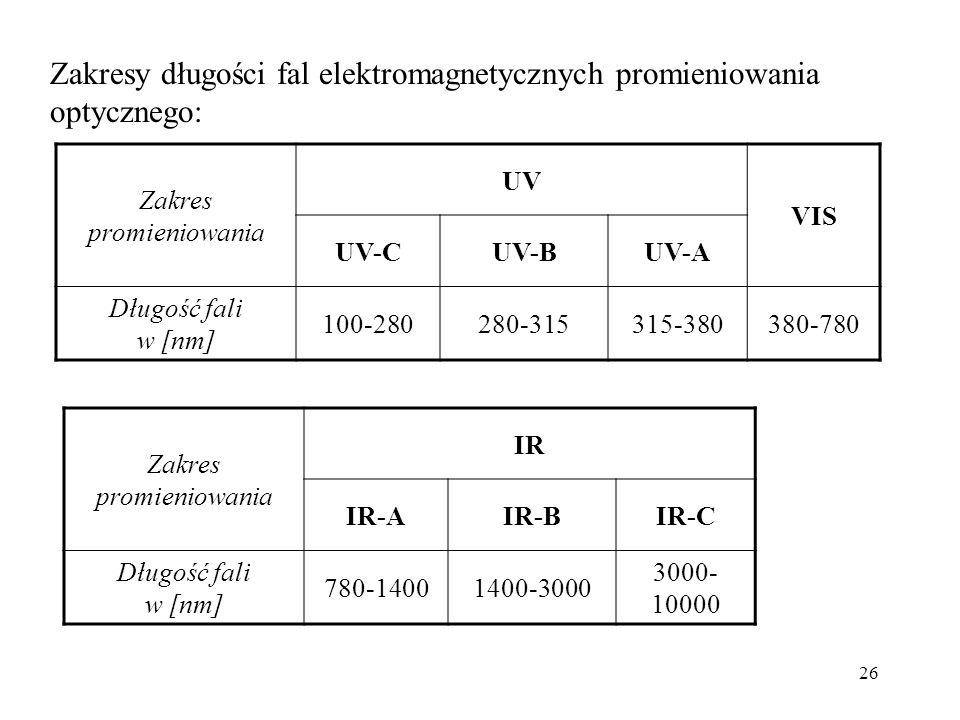 26 Zakresy długości fal elektromagnetycznych promieniowania optycznego: Zakres promieniowania UV VIS UV-CUV-BUV-A Długość fali w [nm] 100-280280-315315-380380-780 Zakres promieniowania IR IR-AIR-BIR-C Długość fali w [nm] 780-14001400-3000 3000- 10000