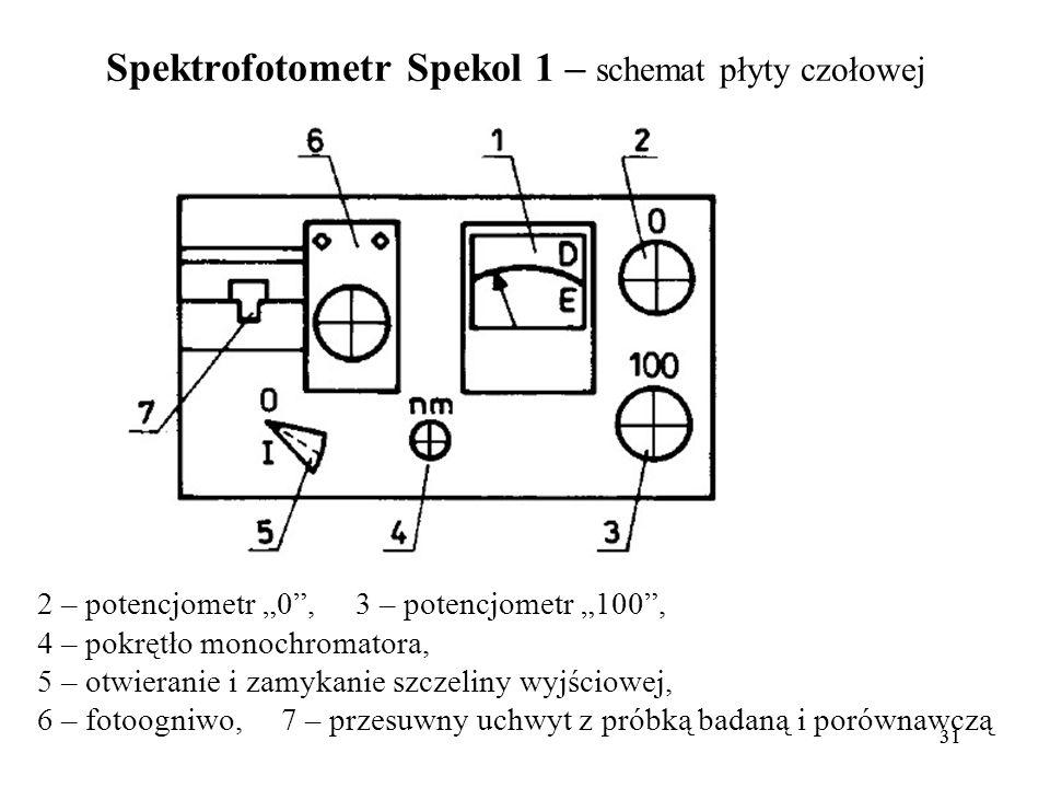 31 Spektrofotometr Spekol 1 – schemat płyty czołowej 2 – potencjometr 0, 3 – potencjometr 100, 4 – pokrętło monochromatora, 5 – otwieranie i zamykanie szczeliny wyjściowej, 6 – fotoogniwo, 7 – przesuwny uchwyt z próbką badaną i porównawczą