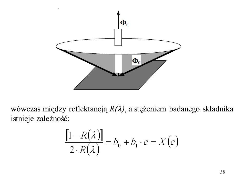 38 wówczas między reflektancją R( ), a stężeniem badanego składnika istnieje zależność: