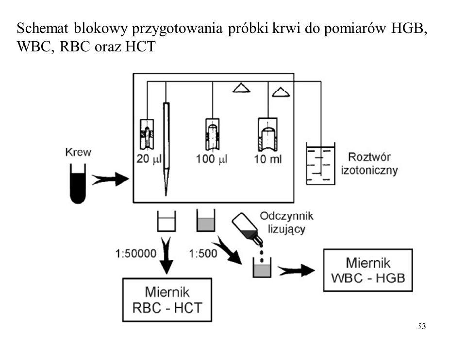 53 Schemat blokowy przygotowania próbki krwi do pomiarów HGB, WBC, RBC oraz HCT