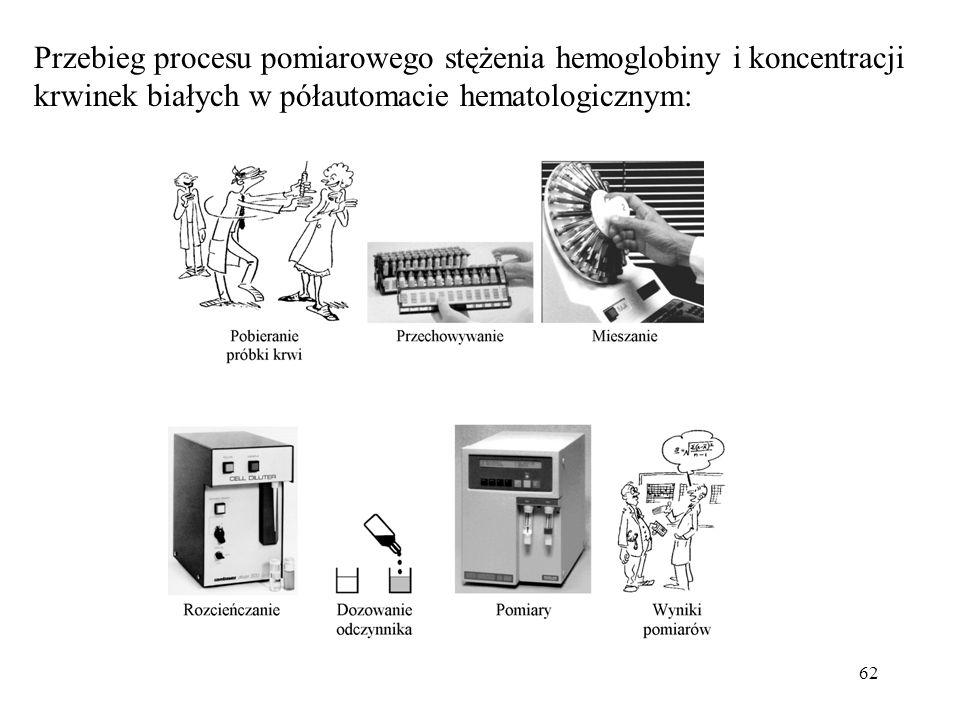 62 Przebieg procesu pomiarowego stężenia hemoglobiny i koncentracji krwinek białych w półautomacie hematologicznym: