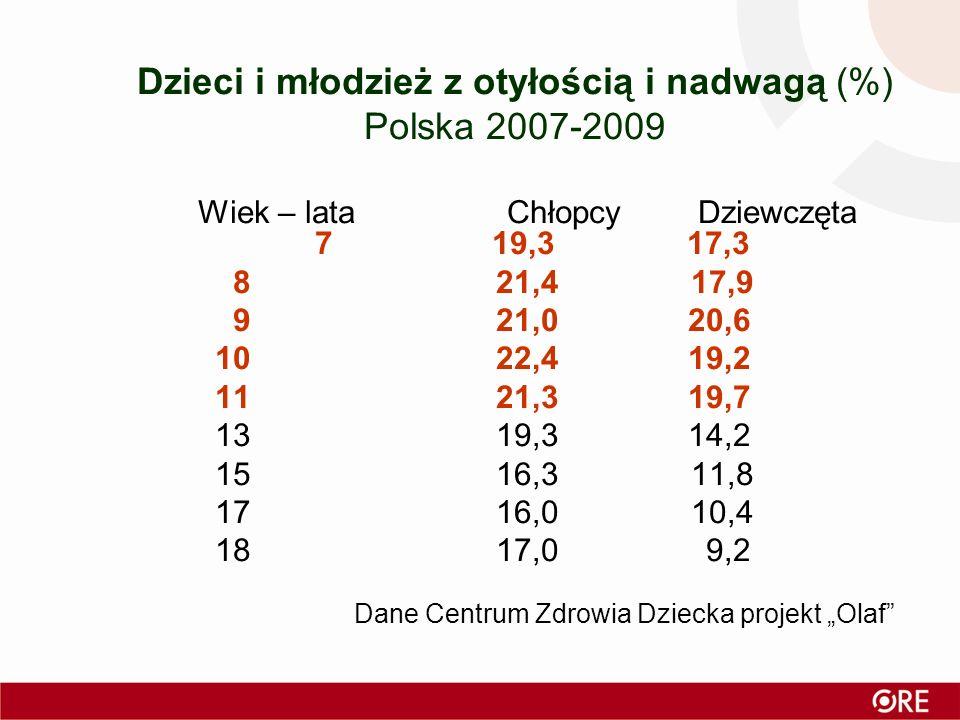 Dzieci i młodzież z otyłością i nadwagą (%) Polska 2007-2009 Wiek – lata Chłopcy Dziewczęta 7 19,3 17,3 8 21,4 17,9 9 21,0 20,6 10 22,4 19,2 11 21,3 19,7 13 19,3 14,2 15 16,3 11,8 17 16,0 10,4 18 17,0 9,2 Dane Centrum Zdrowia Dziecka projekt Olaf