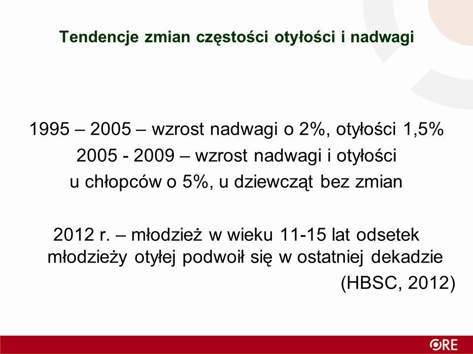 1995 – 2005 – wzrost nadwagi o 2%, otyłości 1,5% 2005 - 2009 – wzrost nadwagi i otyłości u chłopców o 5%, u dziewcząt bez zmian 2012 r.