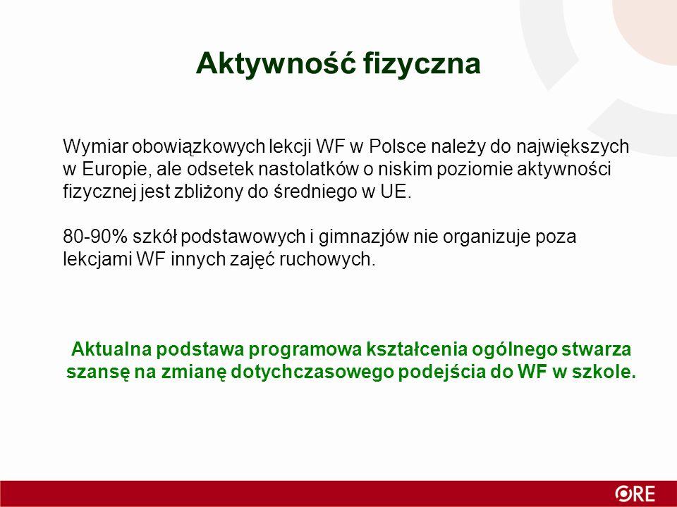 Wymiar obowiązkowych lekcji WF w Polsce należy do największych w Europie, ale odsetek nastolatków o niskim poziomie aktywności fizycznej jest zbliżony do średniego w UE.