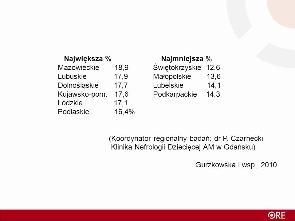 Największa % Najmniejsza % Mazowieckie 18,9 Świętokrzyskie 12,6 Lubuskie 17,9 Małopolskie 13,6 Dolnośląskie 17,7 Lubelskie 14,1 Kujawsko-pom. 17,6 Pod