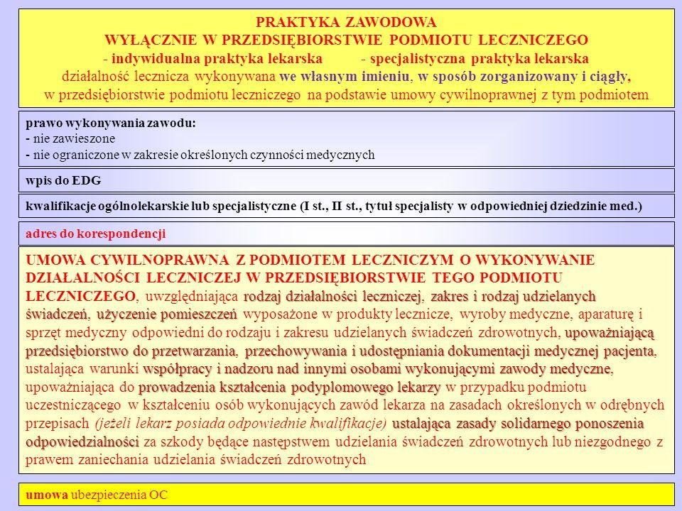 PRAKTYKA ZAWODOWA WYŁĄCZNIE W PRZEDSIĘBIORSTWIE PODMIOTU LECZNICZEGO - indywidualna praktyka lekarska - specjalistyczna praktyka lekarska działalność lecznicza wykonywana we własnym imieniu, w sposób zorganizowany i ciągły, w przedsiębiorstwie podmiotu leczniczego na podstawie umowy cywilnoprawnej z tym podmiotem prawo wykonywania zawodu: - nie zawieszone - nie ograniczone w zakresie określonych czynności medycznych wpis do EDG adres do korespondencji kwalifikacje ogólnolekarskie lub specjalistyczne (I st., II st., tytuł specjalisty w odpowiedniej dziedzinie med.) rodzaj działalności leczniczejzakres i rodzaj udzielanych świadczeńużyczenie pomieszczeń upoważniającą przedsiębiorstwodo przetwarzaniaprzechowywania i udostępniania dokumentacji medycznej pacjenta współpracy i nadzoru nad innymi osobami wykonującymi zawody medyczne prowadzenia kształcenia podyplomowego lekarzy ustalająca zasady solidarnego ponoszenia odpowiedzialności UMOWA CYWILNOPRAWNA Z PODMIOTEM LECZNICZYM O WYKONYWANIE DZIAŁALNOŚCI LECZNICZEJ W PRZEDSIĘBIORSTWIE TEGO PODMIOTU LECZNICZEGO, uwzględniająca rodzaj działalności leczniczej, zakres i rodzaj udzielanych świadczeń, użyczenie pomieszczeń wyposażone w produkty lecznicze, wyroby medyczne, aparaturę i sprzęt medyczny odpowiedni do rodzaju i zakresu udzielanych świadczeń zdrowotnych, upoważniającą przedsiębiorstwo do przetwarzania, przechowywania i udostępniania dokumentacji medycznej pacjenta, ustalająca warunki współpracy i nadzoru nad innymi osobami wykonującymi zawody medyczne, upoważniająca do prowadzenia kształcenia podyplomowego lekarzy w przypadku podmiotu uczestniczącego w kształceniu osób wykonujących zawód lekarza na zasadach określonych w odrębnych przepisach (jeżeli lekarz posiada odpowiednie kwalifikacje) ustalająca zasady solidarnego ponoszenia odpowiedzialności za szkody będące następstwem udzielania świadczeń zdrowotnych lub niezgodnego z prawem zaniechania udzielania świadczeń zdrowotnych umowa ubezpieczenia OC