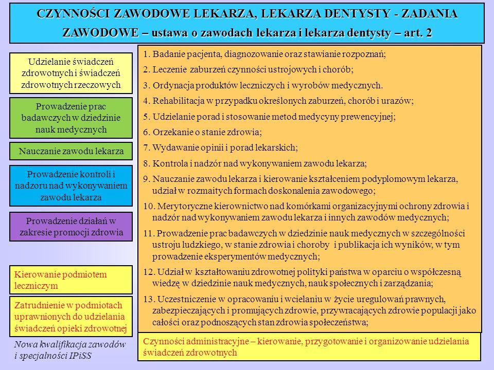 PRAKTYKA LEKARSKA INDYWIDUALNA PRAKTYKA LEKARSKA INDYWIDUALNA SPECJALISTYCZNA PRAKTYKA LEKARSKA OGÓLNOLEKARSKA OGÓLNOSTOMATOLOGICZNA SPECJALISTYCZNA W OKREŚLONEJ DZIEDZINIE/DZIEDZINACH MEDYCYNY W POMIESZCZENIU PRAKTYKI wyposażone w produkty lecznicze, wyroby medyczne, aparaturę, sprzęt medyczny odpowiednie do rodzaju i zakresu udzielanych świadczeń W PRZEDSIĘBIORSTWIE PODMIOTU LECZNICZEGO w pomieszczeniu/ pomieszczeniach przedsiębiorstwa wyposażonego w produkty lecznicze, wyroby medyczne, aparaturę, sprzęt medyczny odpowiednie do rodzaju i zakresu udzielanych świadczeń na podstawie umowy z tym podmiotem W MIEJSCU WEZWANIA miejsce przebywania pacjenta poza przedsiębiorstwem podmiotu leczniczego lub praktyki lekarskiej pomieszczenie praktyki miejsce przyjmowania wezwań i miejsce przechowywania dokumentacji medycznej oraz produktów leczniczych i sprzętu medycznego odpowiednie do rodzaju i zakresu udzielanych świadczeń w miejscu przebywania pacjenta Ustawa z dnia 15 kwietnia 2011 r.