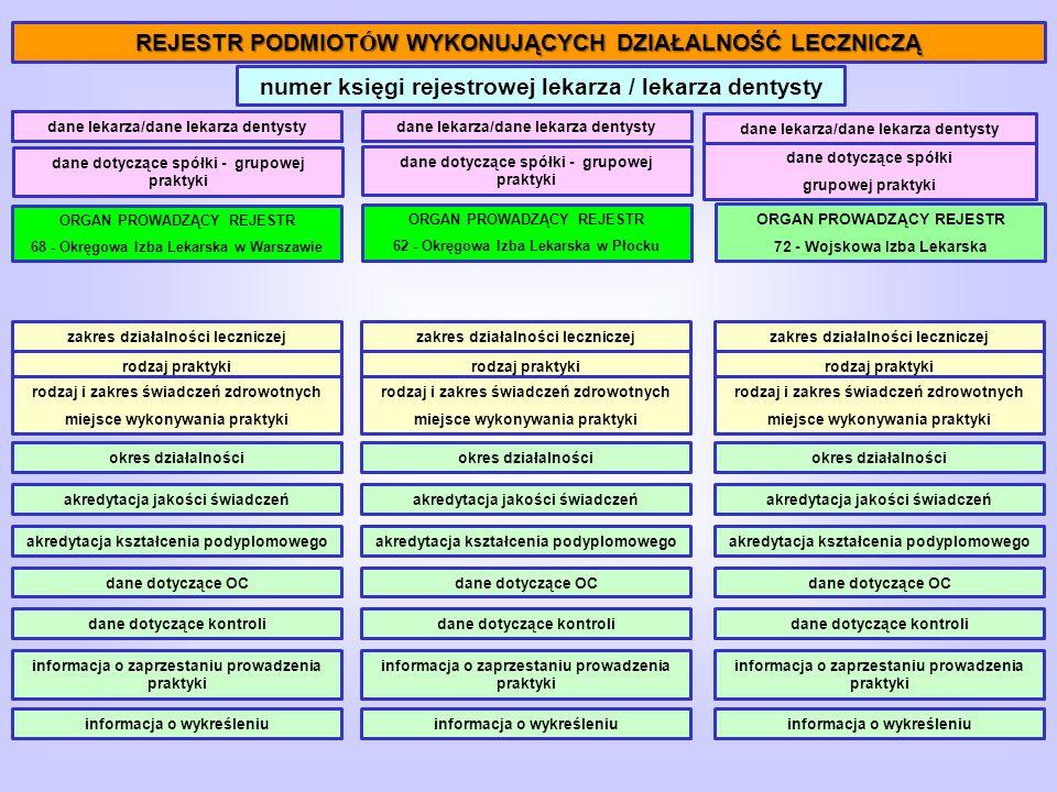 REJESTR PODMIOT Ó W WYKONUJĄCYCH DZIAŁALNOŚĆ LECZNICZĄ ORGAN PROWADZĄCY REJESTR 68 - Okręgowa Izba Lekarska w Warszawie numer księgi rejestrowej lekarza / lekarza dentysty ORGAN PROWADZĄCY REJESTR 62 - Okręgowa Izba Lekarska w Płocku ORGAN PROWADZĄCY REJESTR 72 - Wojskowa Izba Lekarska dane dotyczące spółki - grupowej praktyki zakres działalności leczniczej rodzaj praktyki rodzaj i zakres świadczeń zdrowotnych miejsce wykonywania praktyki okres działalności akredytacja jakości świadczeń akredytacja kształcenia podyplomowego dane dotyczące OC dane dotyczące kontroli informacja o zaprzestaniu prowadzenia praktyki informacja o wykreśleniu dane lekarza dane dotyczące spółki - grupowej praktyki zakres działalności leczniczej rodzaj praktyki rodzaj i zakres świadczeń zdrowotnych miejsce wykonywania praktyki okres działalności akredytacja jakości świadczeń akredytacja kształcenia podyplomowego dane dotyczące OC dane dotyczące kontroli informacja o zaprzestaniu prowadzenia praktyki informacja o wykreśleniu dane dotyczące spółki grupowej praktyki zakres działalności leczniczej rodzaj praktyki rodzaj i zakres świadczeń zdrowotnych miejsce wykonywania praktyki okres działalności akredytacja jakości świadczeń akredytacja kształcenia podyplomowego dane dotyczące OC dane dotyczące kontroli informacja o zaprzestaniu prowadzenia praktyki informacja o wykreśleniu dane lekarzadane lekarza/dane lekarza dentysty