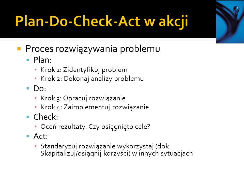 Proces rozwiązywania problemu Plan: Krok 1: Zidentyfikuj problem Krok 2: Dokonaj analizy problemu Do: Krok 3: Opracuj rozwiązanie Krok 4: Zaimplementuj rozwiązanie Check: Oceń rezultaty.
