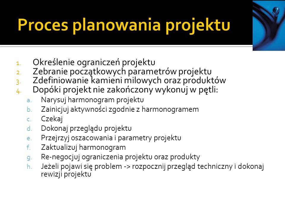 1. Określenie ograniczeń projektu 2. Zebranie początkowych parametrów projektu 3. Zdefiniowanie kamieni milowych oraz produktów 4. Dopóki projekt nie