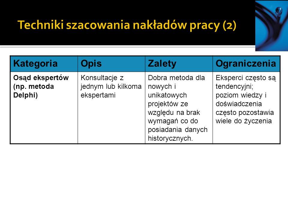KategoriaOpisZaletyOgraniczenia Osąd ekspertów (np.