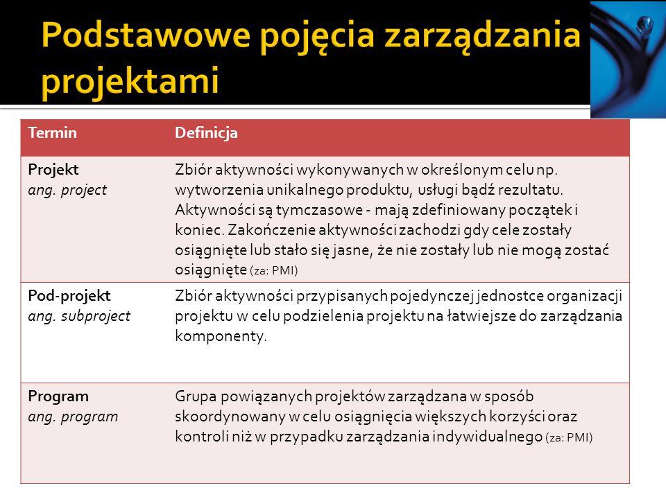 TerminDefinicja Projekt ang.project Zbiór aktywności wykonywanych w określonym celu np.