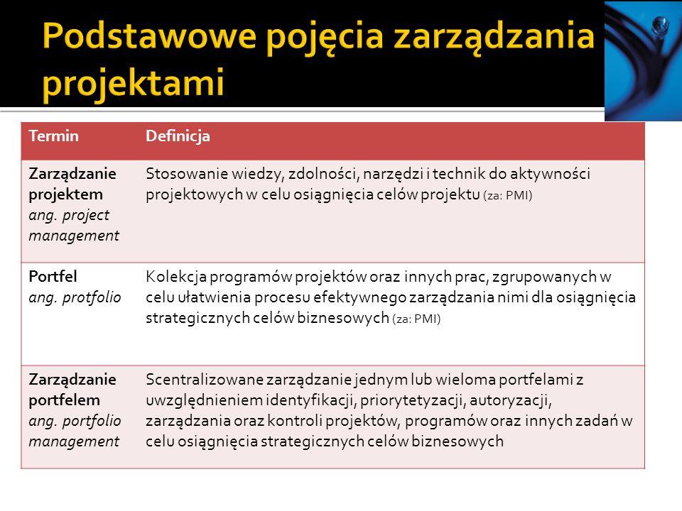 TerminDefinicja Zarządzanie projektem ang.