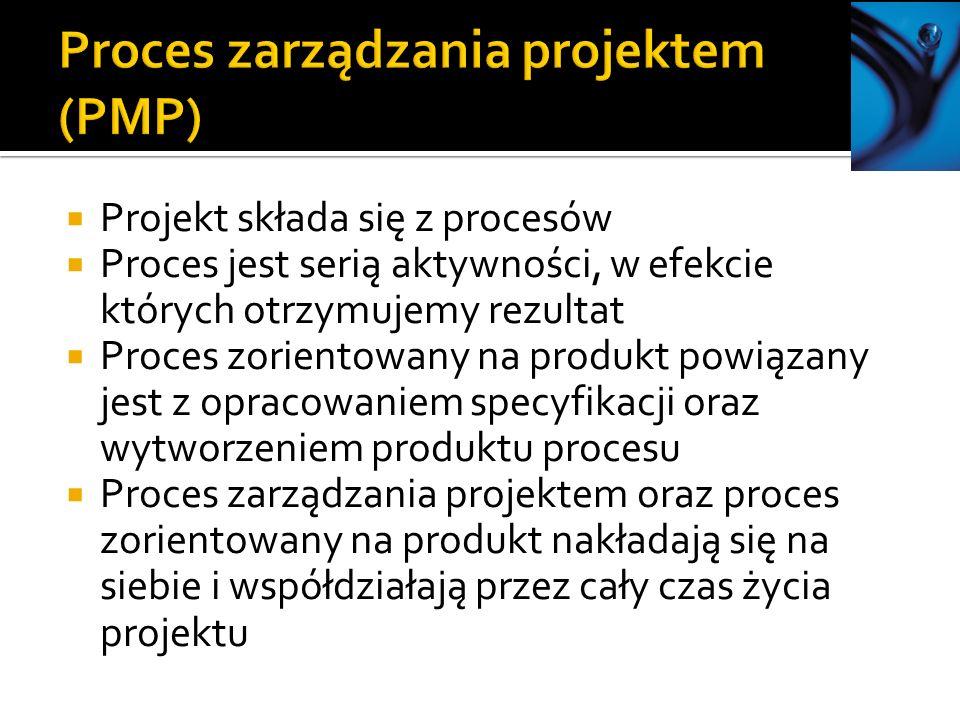 Projekt składa się z procesów Proces jest serią aktywności, w efekcie których otrzymujemy rezultat Proces zorientowany na produkt powiązany jest z opracowaniem specyfikacji oraz wytworzeniem produktu procesu Proces zarządzania projektem oraz proces zorientowany na produkt nakładają się na siebie i współdziałają przez cały czas życia projektu