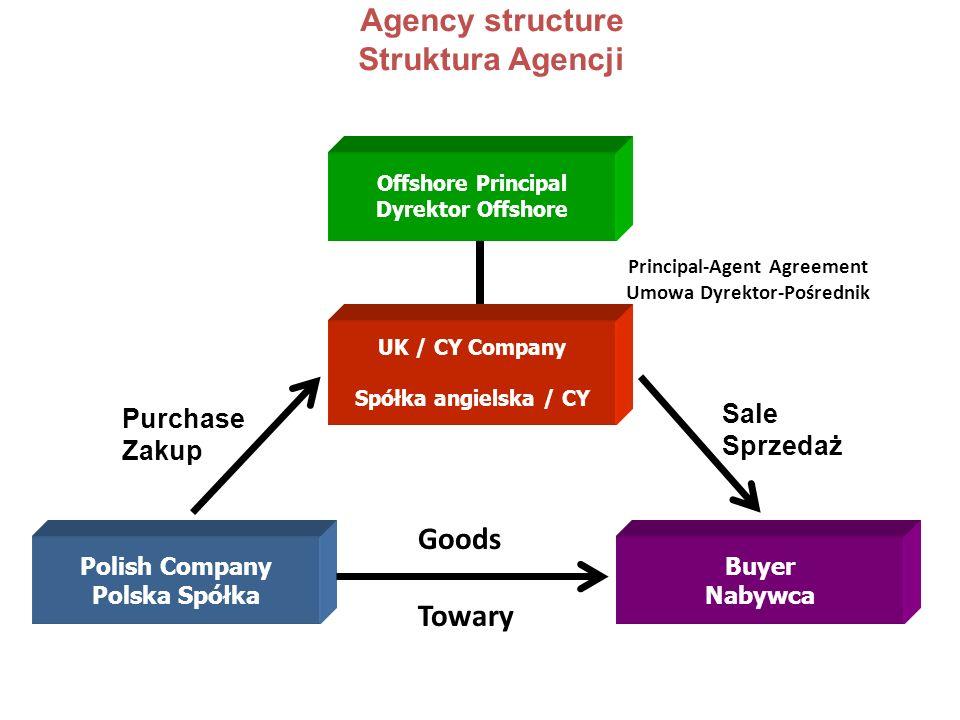 Agency structure Struktura Agencji Polish Company Polska Spółka Buyer Nabywca UK / CY Company Spółka angielska / CY Offshore Principal Dyrektor Offsho