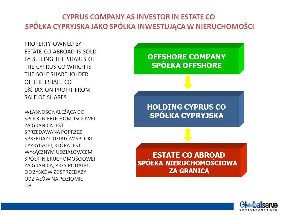 CYPRUS COMPANY AS INVESTOR IN ESTATE CO SPÓŁKA CYPRYJSKA JAKO SPÓŁKA INWESTUJĄCA W NIERUCHOMOŚCI ESTATE CO ABROAD SPÓŁKA NIERUCHOMOŚCIOWA ZA GRANICĄ O