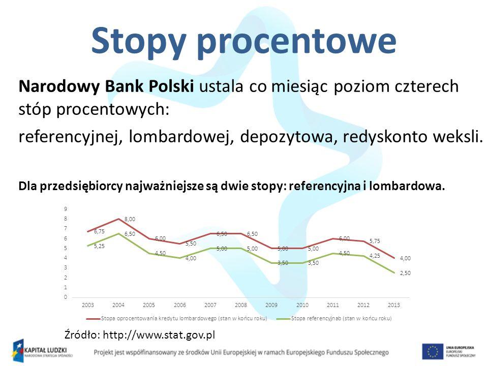 Stopy procentowe Narodowy Bank Polski ustala co miesiąc poziom czterech stóp procentowych: referencyjnej, lombardowej, depozytowa, redyskonto weksli.